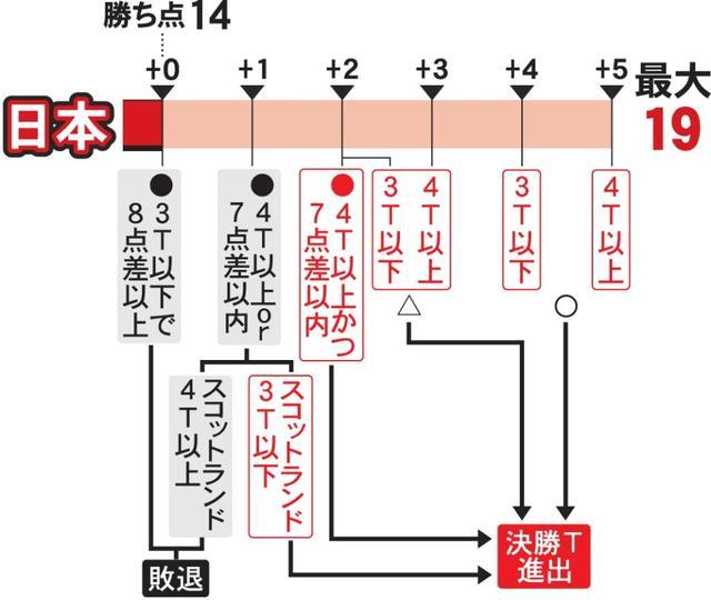 ラグビー 日本 決勝 トーナメント 条件