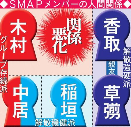 SMAP人間関係相関図